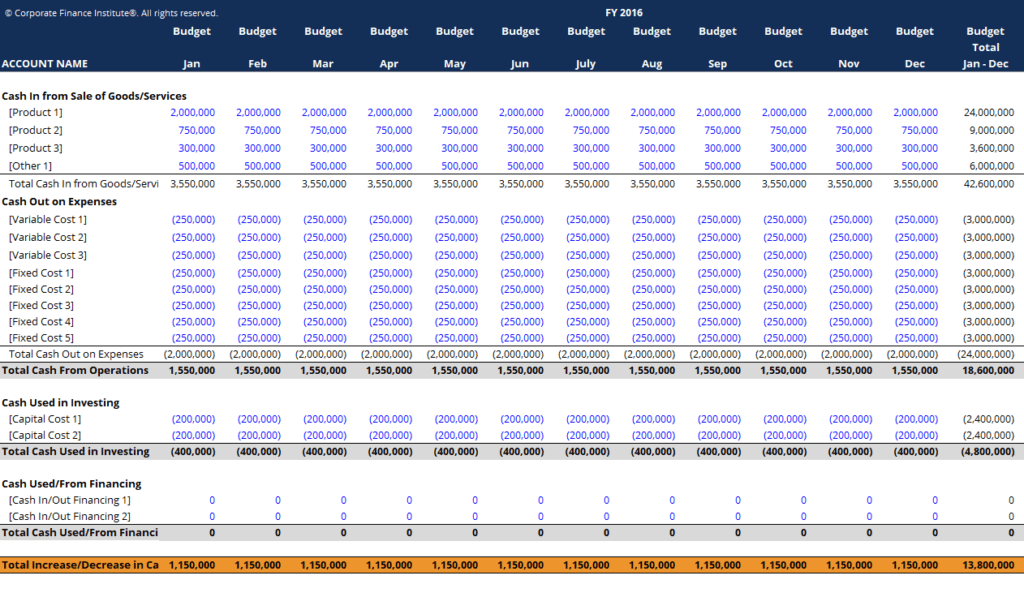 Excel Template For Budget from corporatefinanceinstitute.com