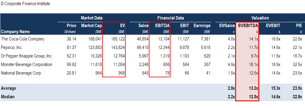 Ebitda Multiple Formula Calculator And Use In Valuation