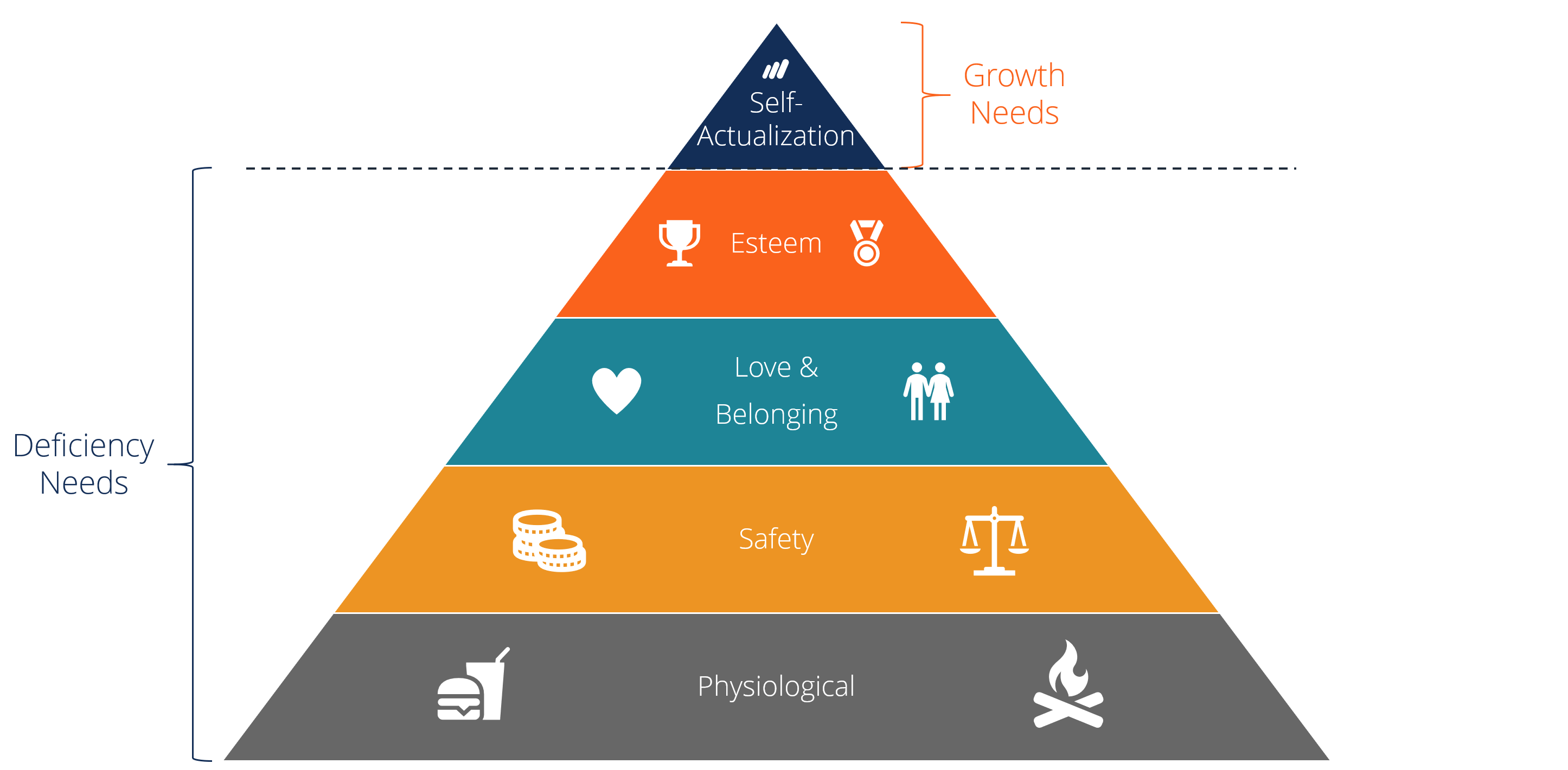 Maslow S Hierarchy Of Needs Overview Explanation And Examples
