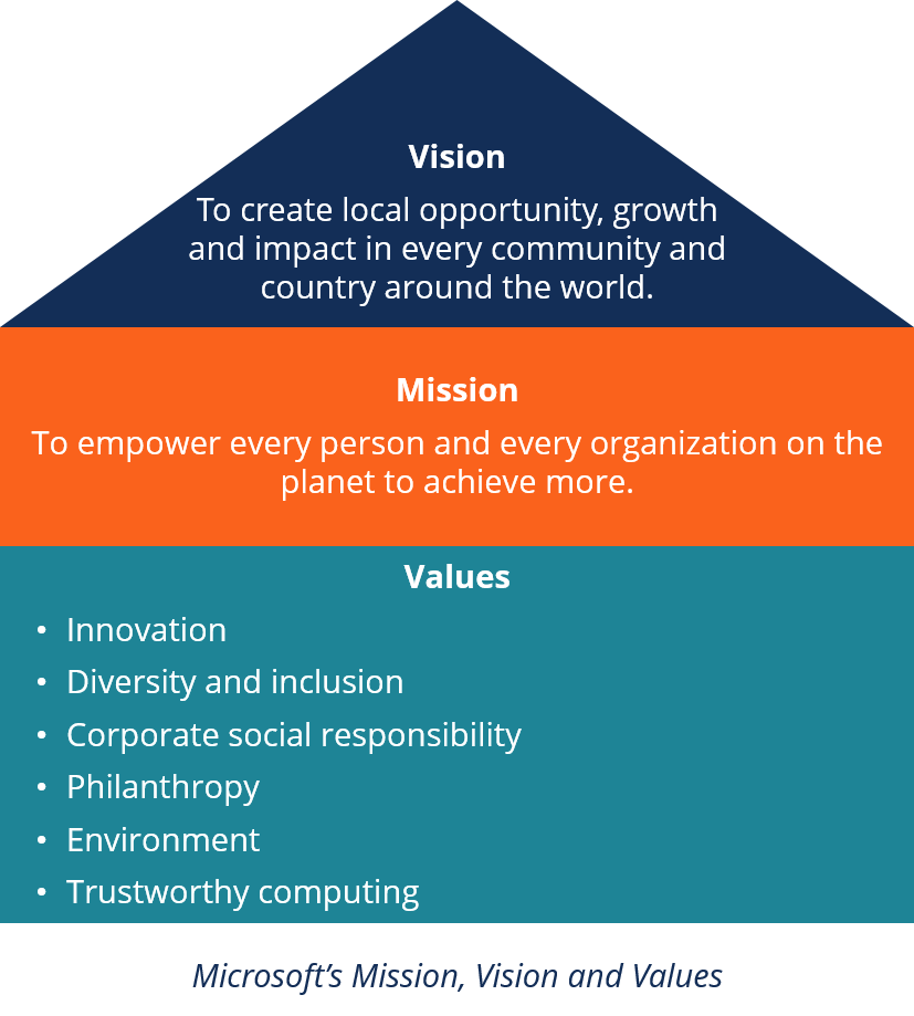 Mission Statement Definition And Example Of A Mission Statement