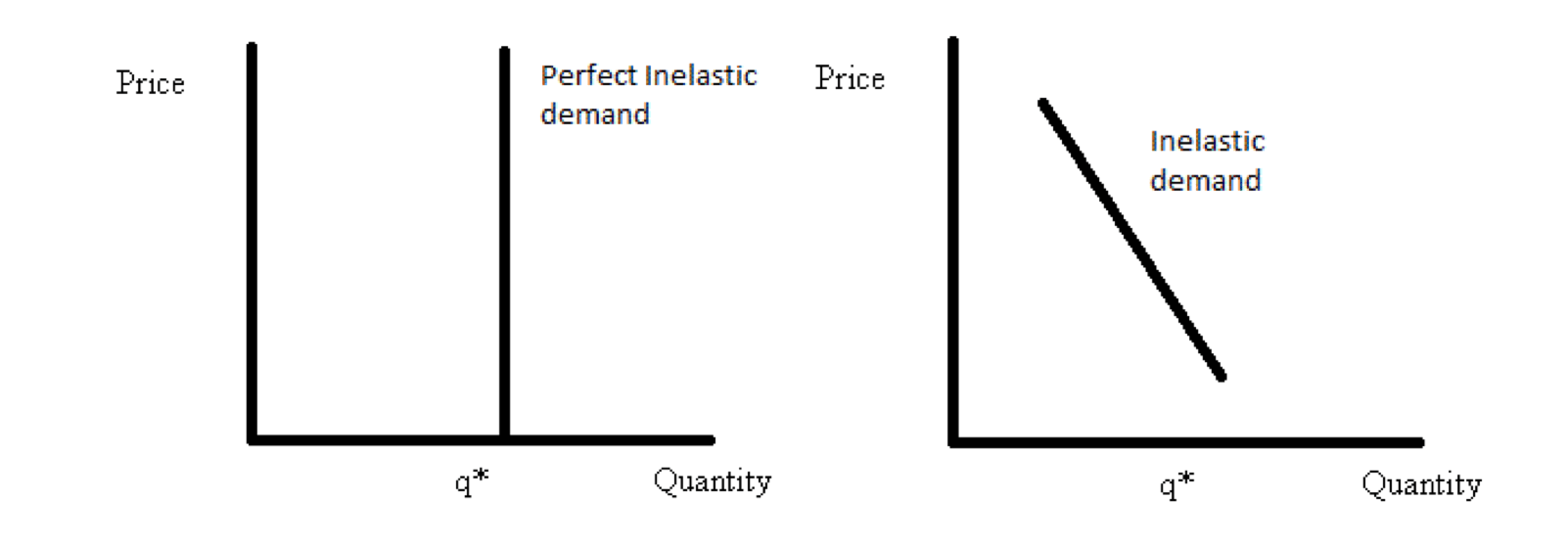 Perfectly Inelastic Demand Curve Example