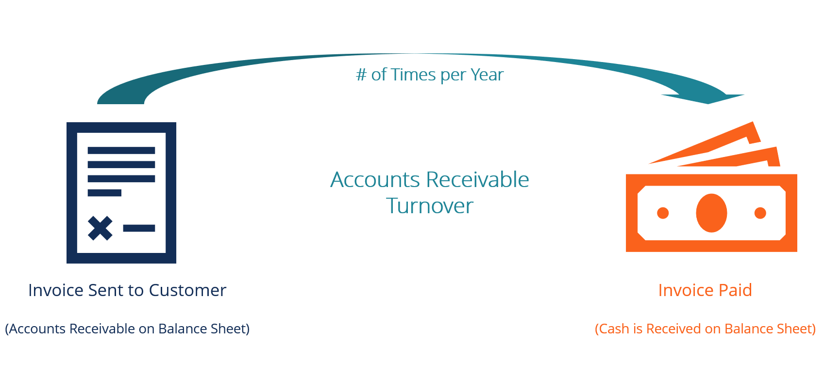 Accounts Receivable Turnover Ratio Formula Examples