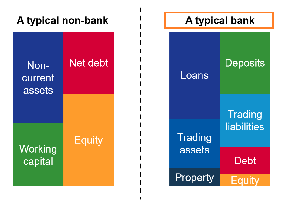 Financial Statements for Banks - Assets, Leverage, Interest Income