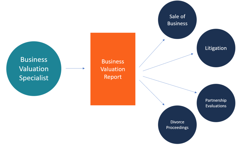 Business Valuation Specialist Guide To Roles Certification Salaries