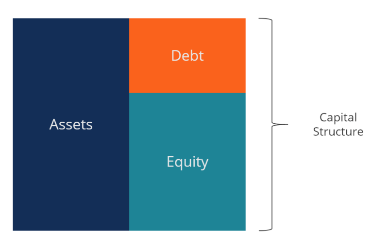 capital structure in saccos Capital structure is a term that describes the proportion of a company's capital, or operating money, that is obtained through debt versus the proportion obtained through equity debt includes loans and other types of credit that must be repaid in the future, usually with interest.