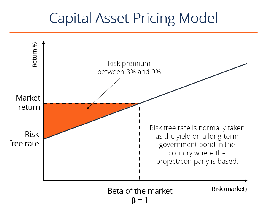 discount rate risk free rate and market risk premium