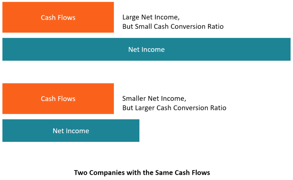 ebitda to free cash flow conversion