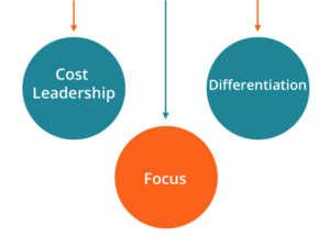 cost leadership examples of india Vertical integration is a strategic objective linked to mcdonald's cost-leadership generic strategy for example, mcdonald's owns facilities that produce standardized mixtures of ingredients.
