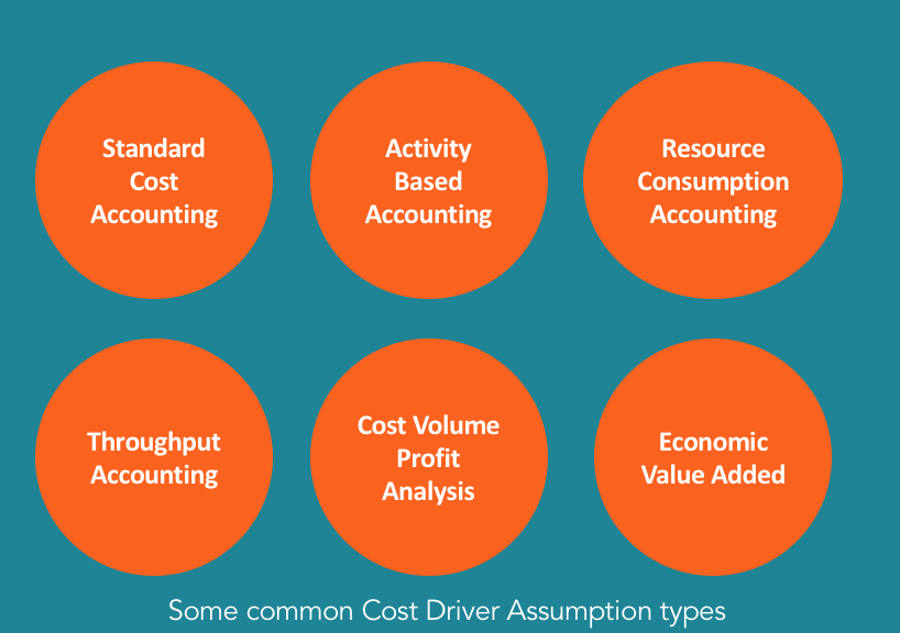 Cost Driver - Know the Significance of Cost Drivers in Cost Accounting