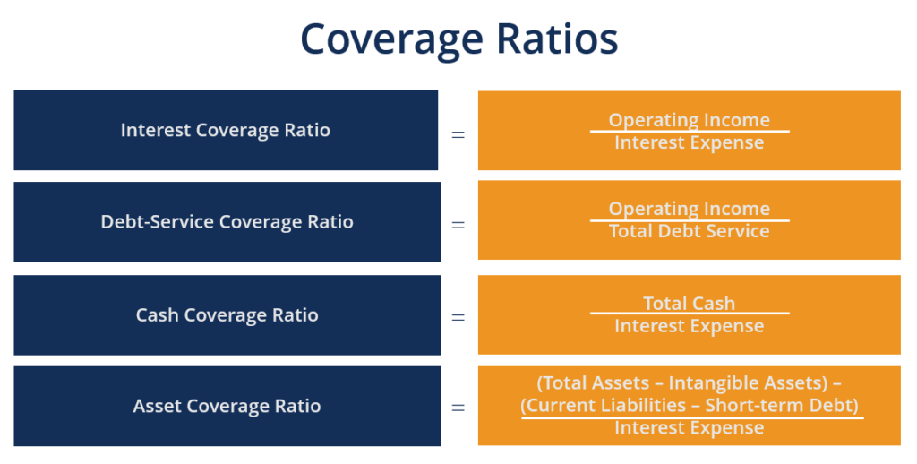 Coverage Ratio Guide To Understanding All The Coverage Ratios