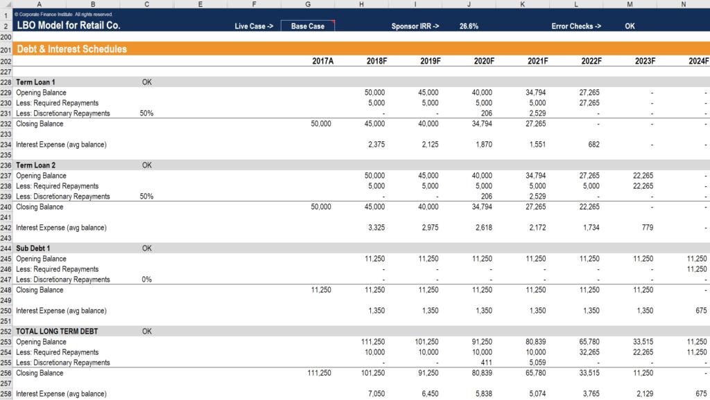 Retail Schedule Template from corporatefinanceinstitute.com