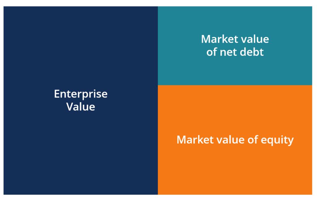 Enterprise Value Ev Formula Definition And Examples Of Ev