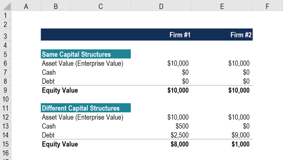 Enterprise Value Vs Equity Value Complete Guide And Examples