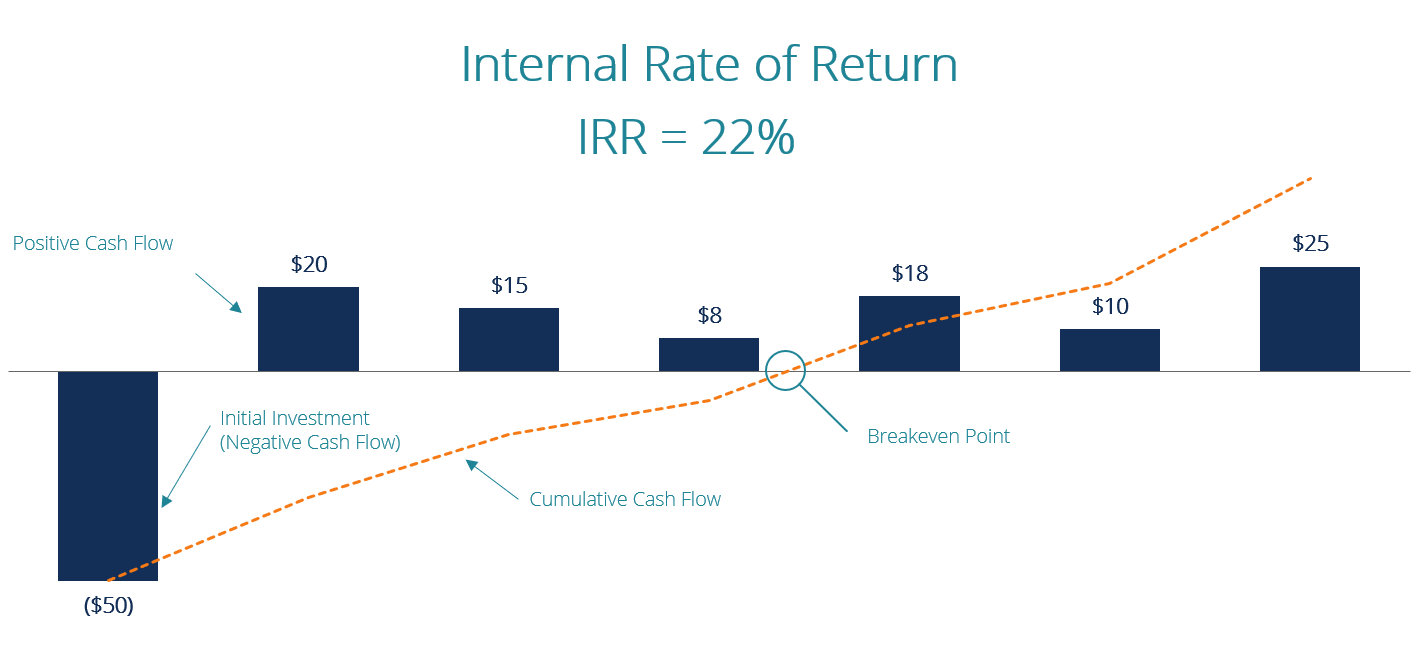 Internal Rate Of Return Irr A Guide For Financial Analysts