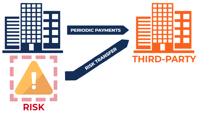 Risk Transfer Definition How It Works And Methods