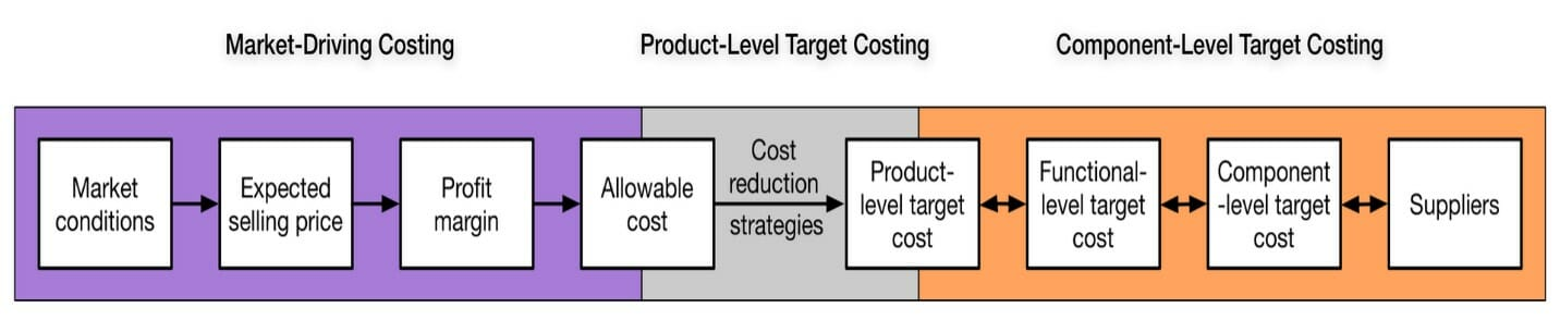 limiting factors situation under marginal costing systems Absorption costing definition absorption costing is defined as a method for accumulating the costs associated with a production process and apportioning them to individual products.