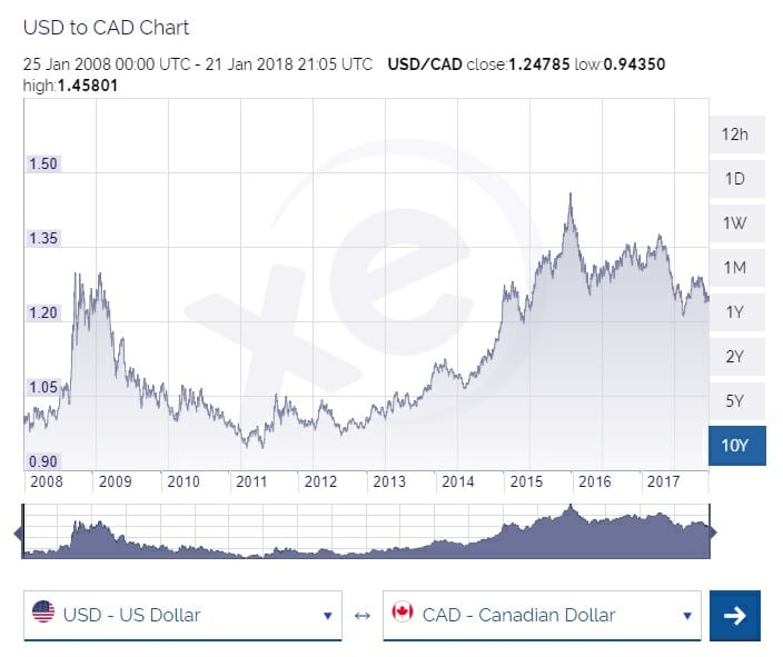 Us To Cad Currency Factors Impacting