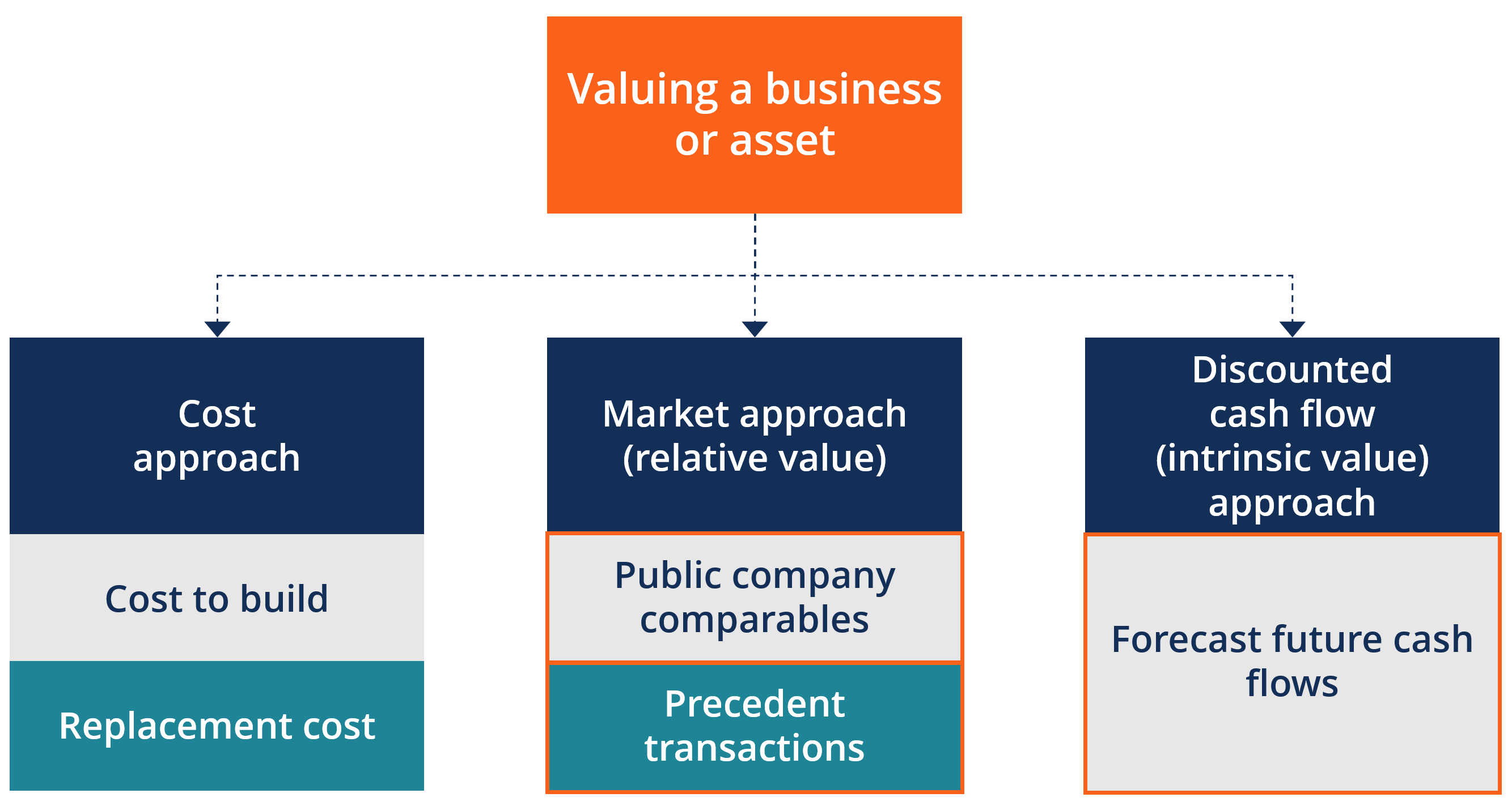 Valuation Principles List Of Most Important Valuation Concepts